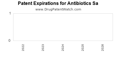 drug patent expirations by year for  Antibiotics Sa